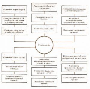 гипокинезия