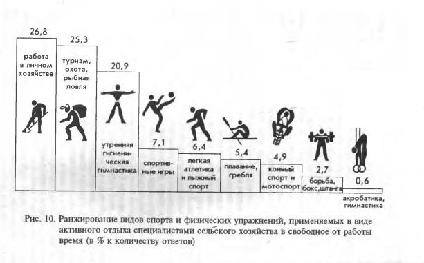Физическая культура и спорт как средства активного отдыха