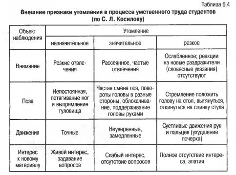 Упражнение таблица признаков